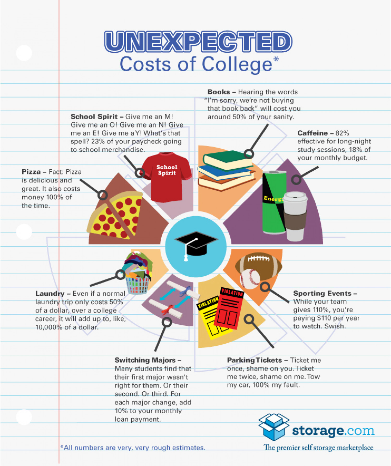 The Unexpected Cost of College Infographic