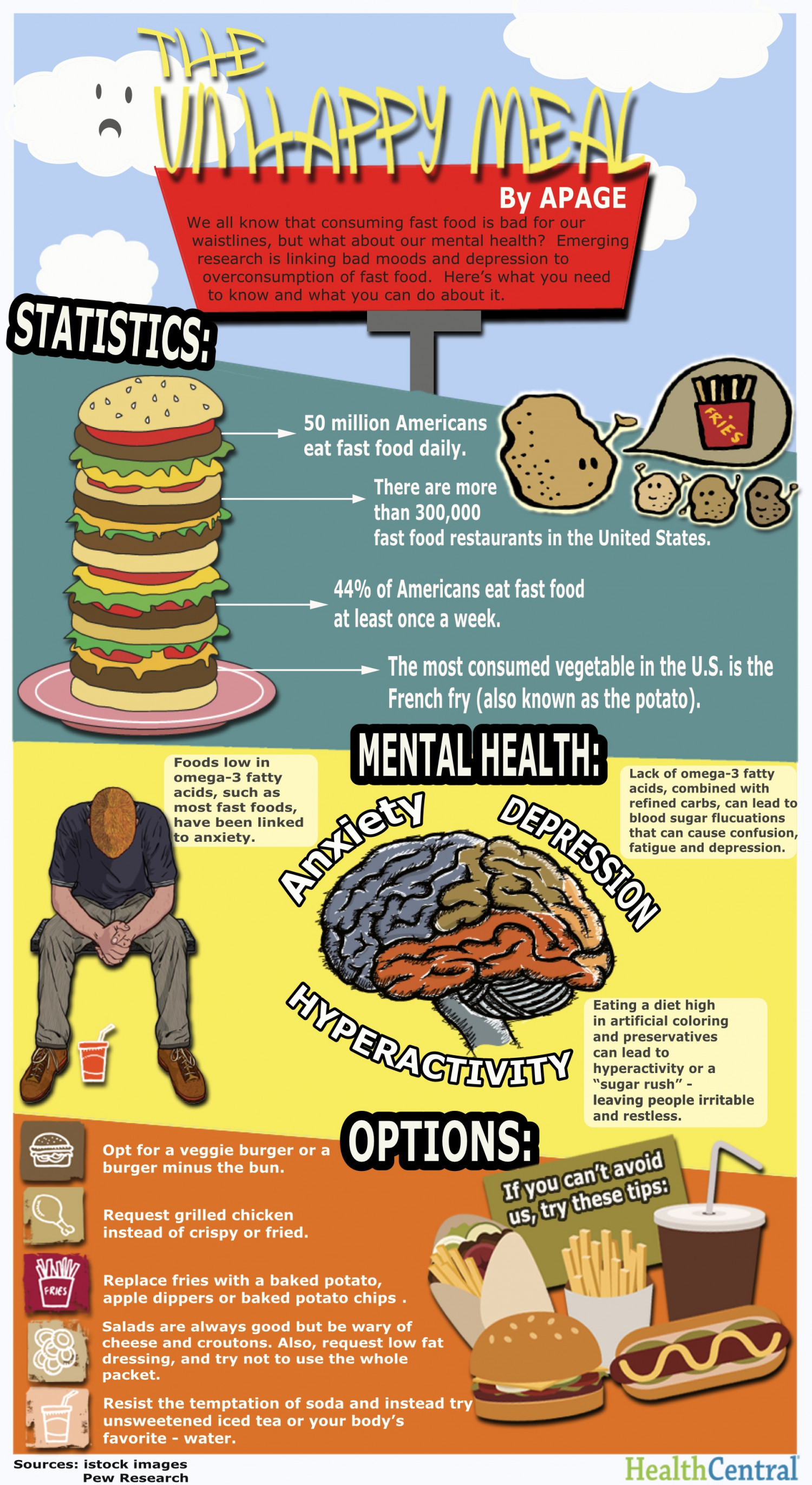 The Unhappy Meal: How Fast Food is Making You Depressed  Infographic