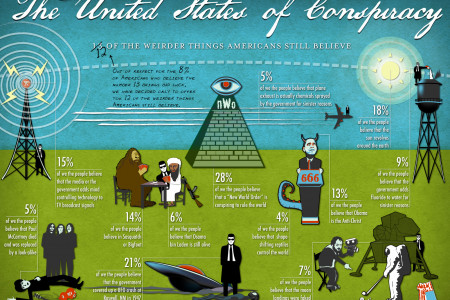 The United States of Conspiracy Infographic