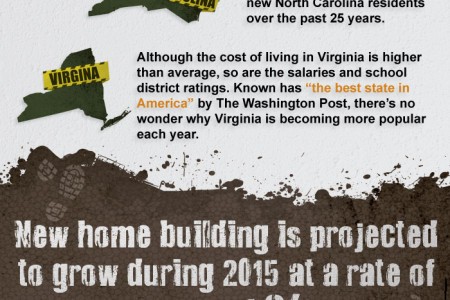 The United States of New Home Construction Infographic