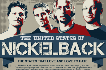 The United States Of Nickelback Infographic