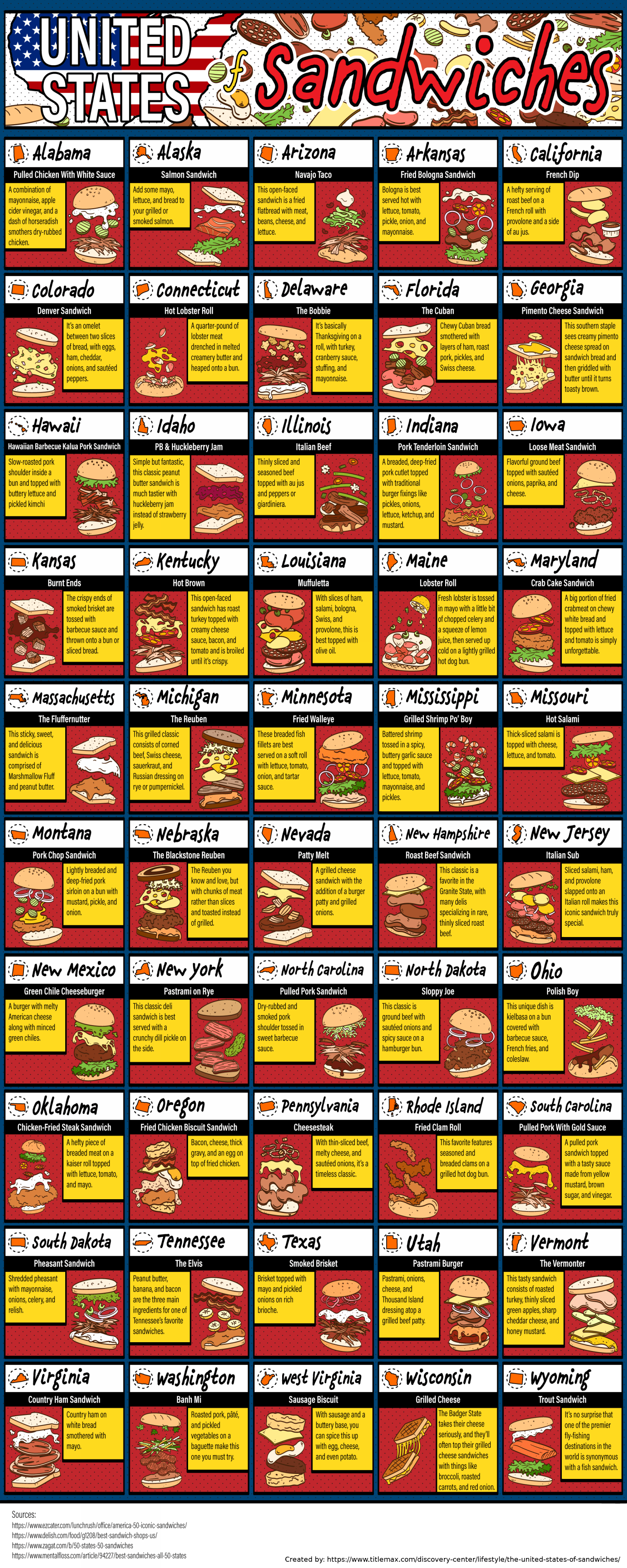 The United States of Sandwiches  Infographic