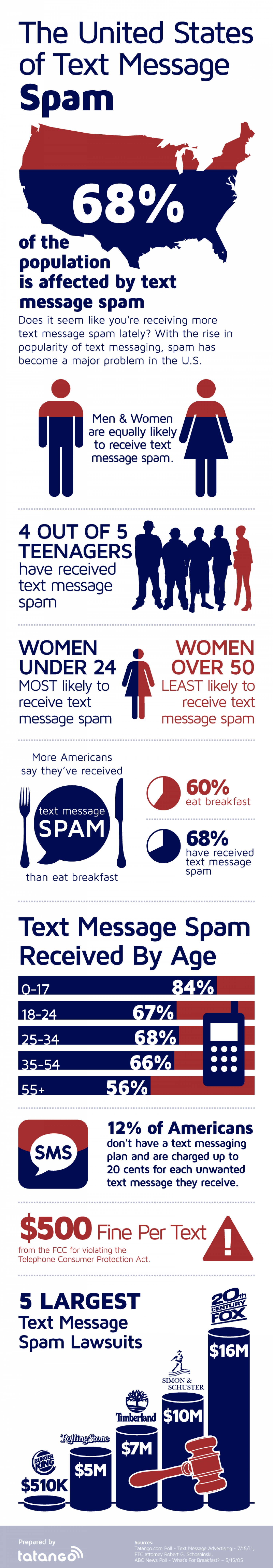 The United States of Text Message Spam Infographic