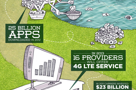 The United States of Wireless Infographic