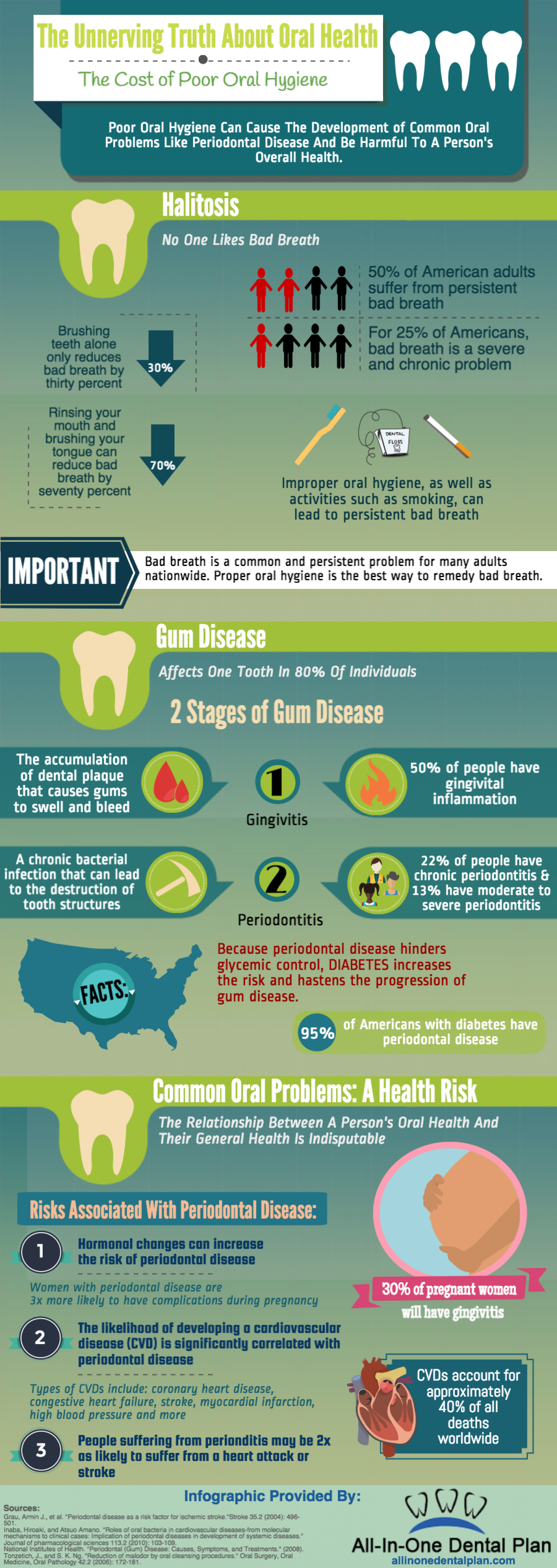 The Unnerving Truth About Oral Health Infographic