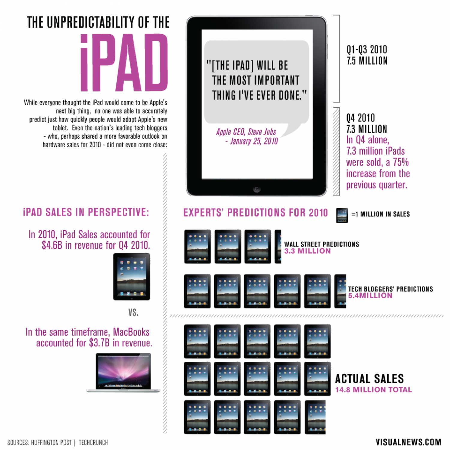 The Unpredictability of the iPad Infographic