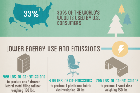 The Upside of Used Furniture Infographic