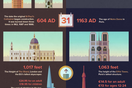 The urban head to head infographic Infographic