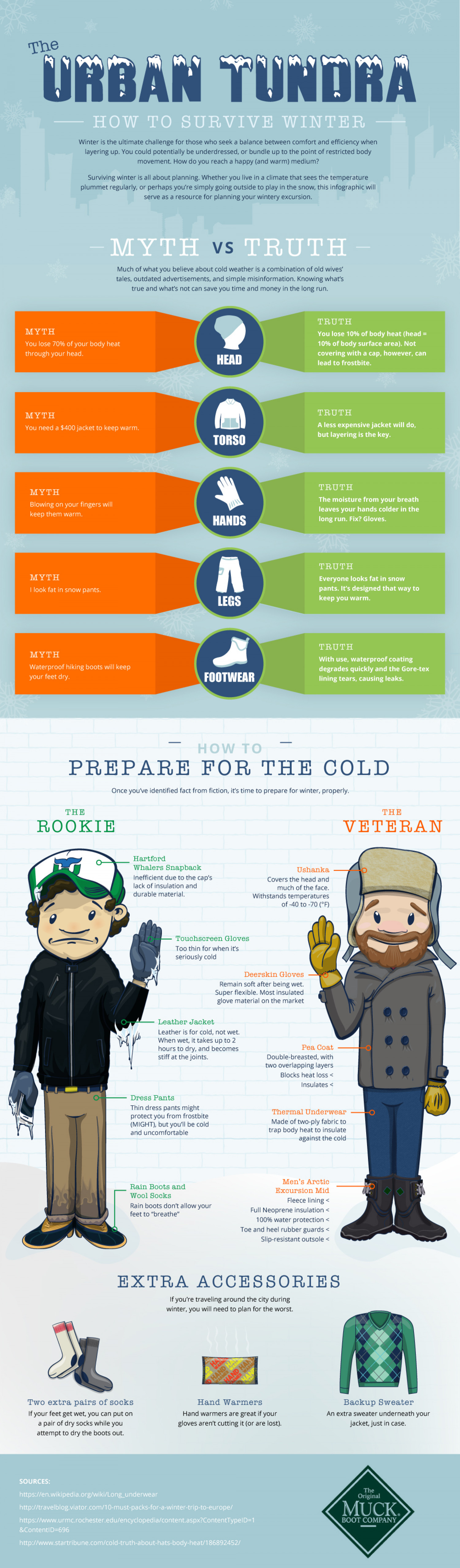 The Urban Tundra: How to Survive Winter Infographic