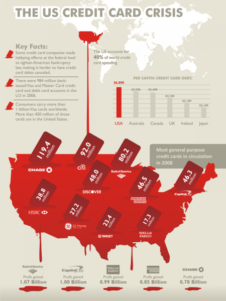 The US Credit Card Crisis Infographic