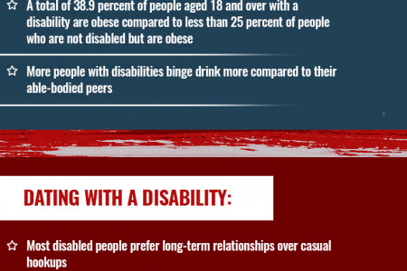 The US Disability Stats for 2017 Infographic