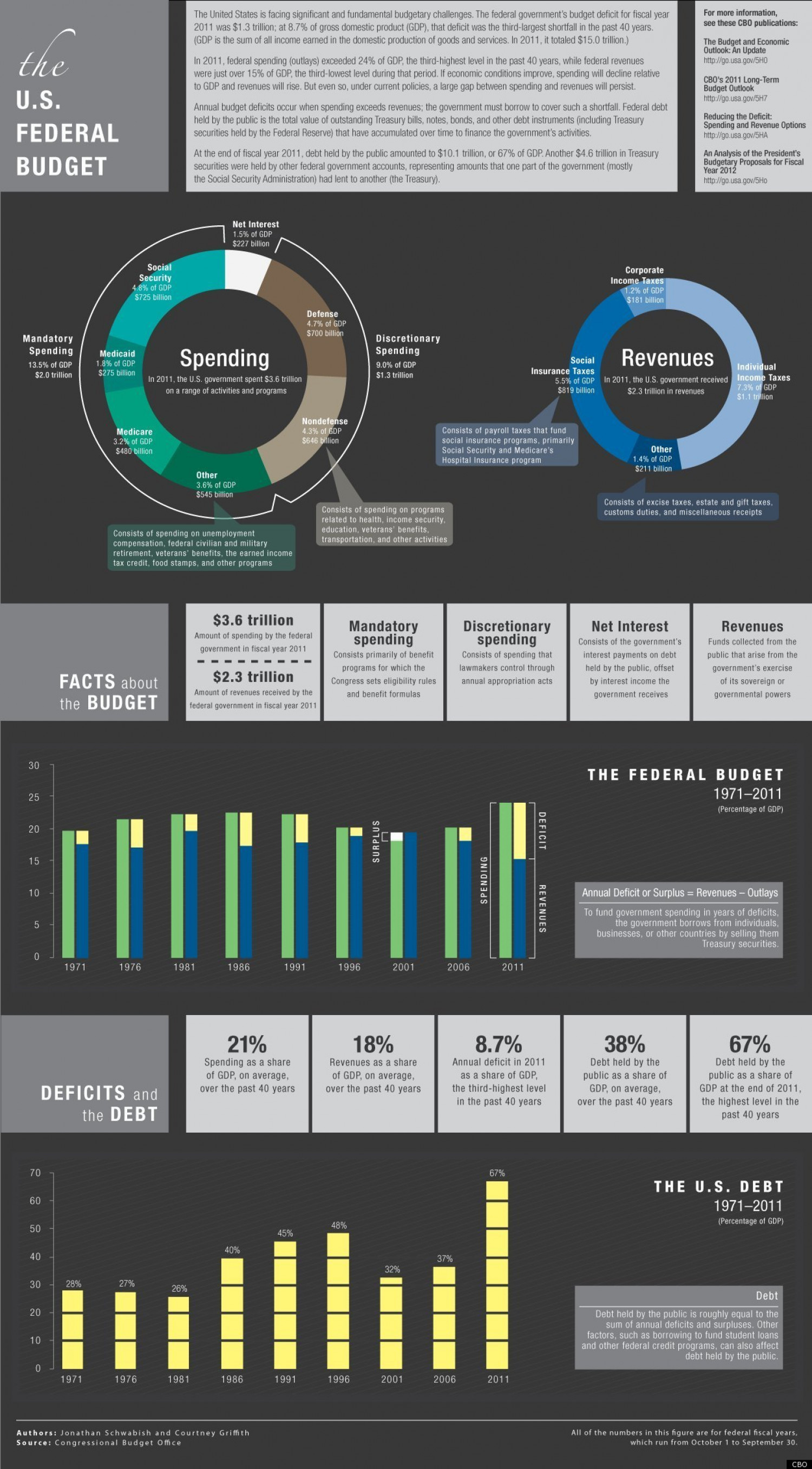 The U.S Federal Budget  Infographic