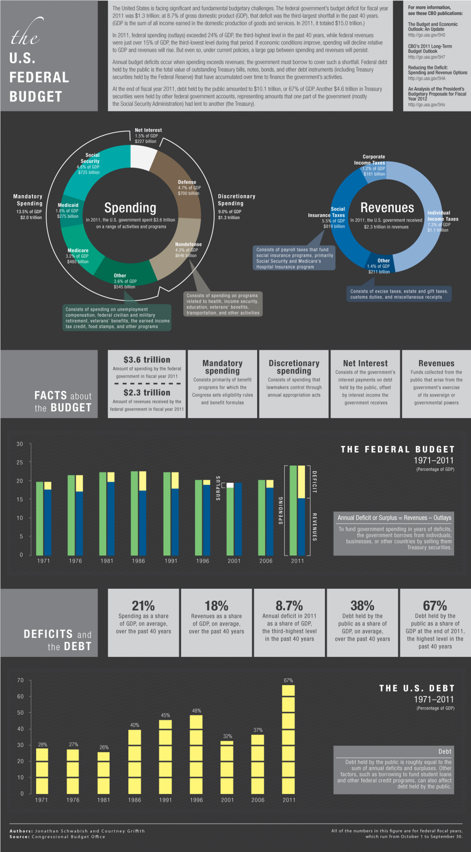 The US Federal Budget Infographic