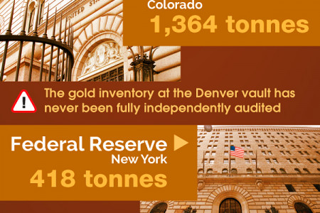 The US Gold Market Infographic