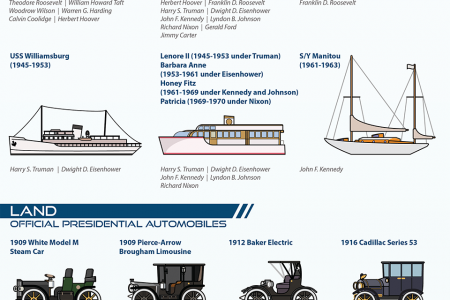 The US President's Official Vehicles  Infographic