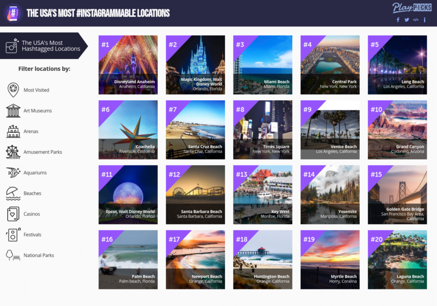 The USA's Most Instagrammable Locations Infographic