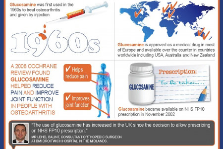 The use of glucosamine around the world Infographic