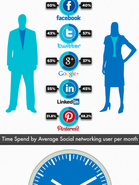 The Users Of Social Media Infographic