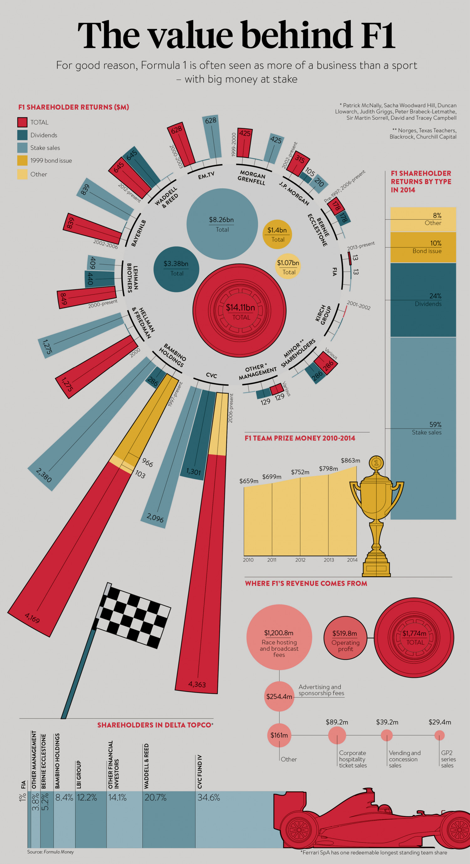 The Value Behind F1 Infographic
