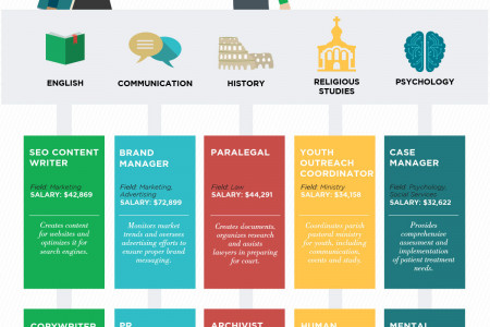 The Value of A Liberal Arts Education Infographic