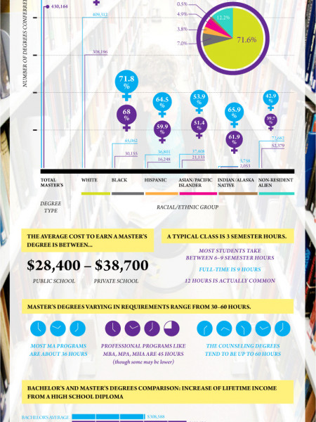The Value of a Master's Degree Infographic