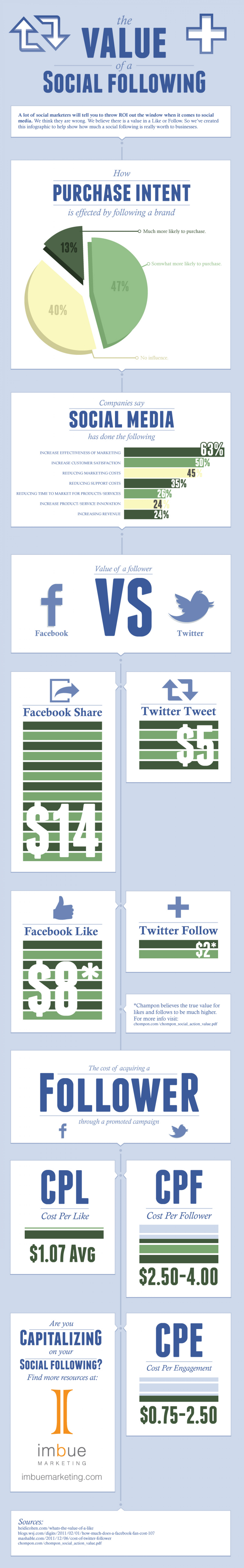 The Value of a Social Following Infographic