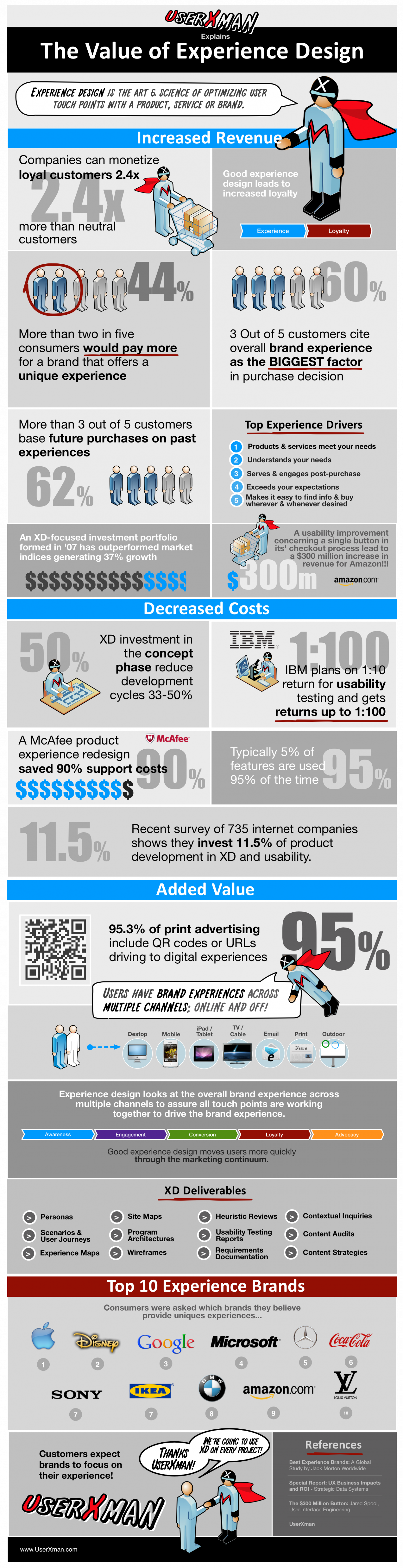 The Value of Experience Design Infographic