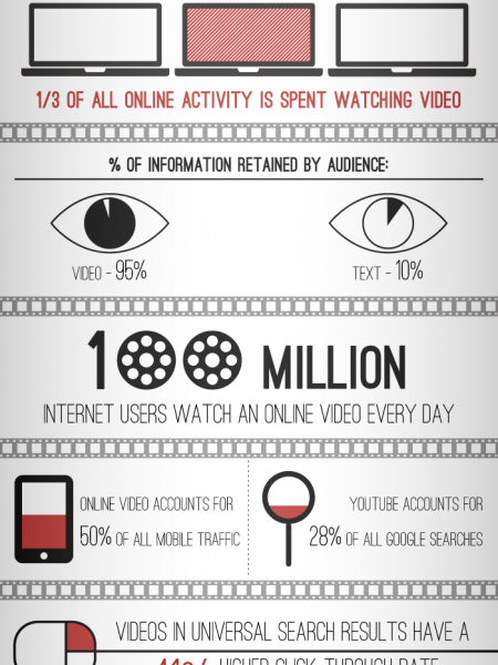 The Value Of Video Marketing Infographic