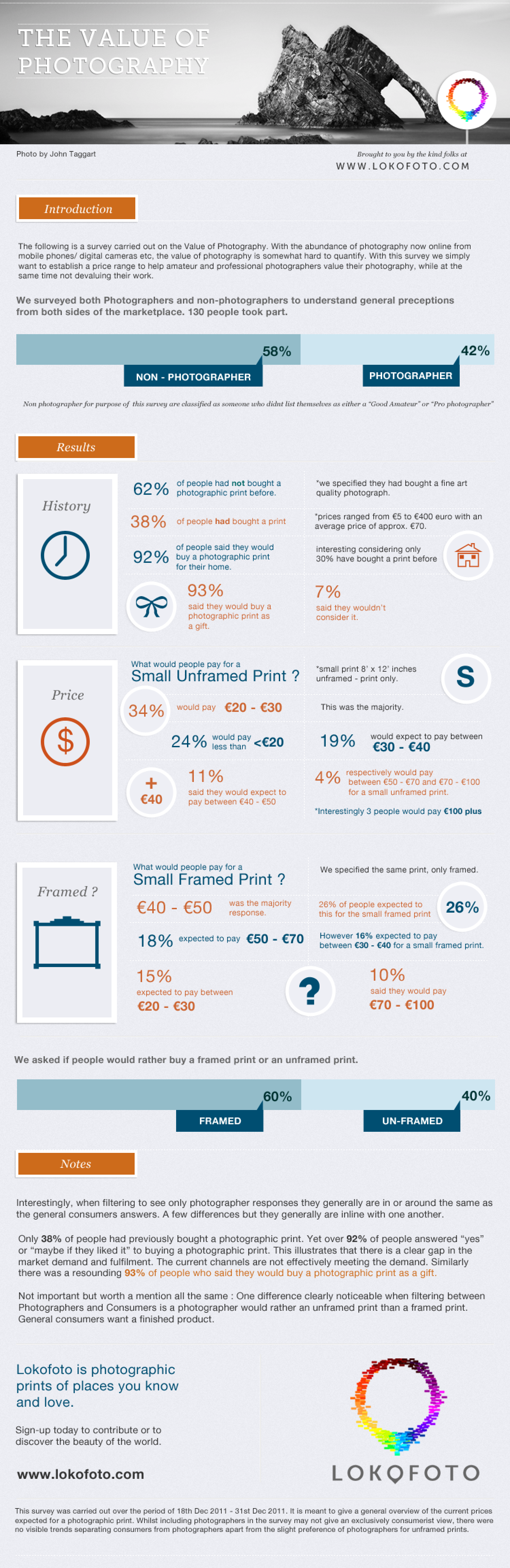The Value of Photography Infographic
