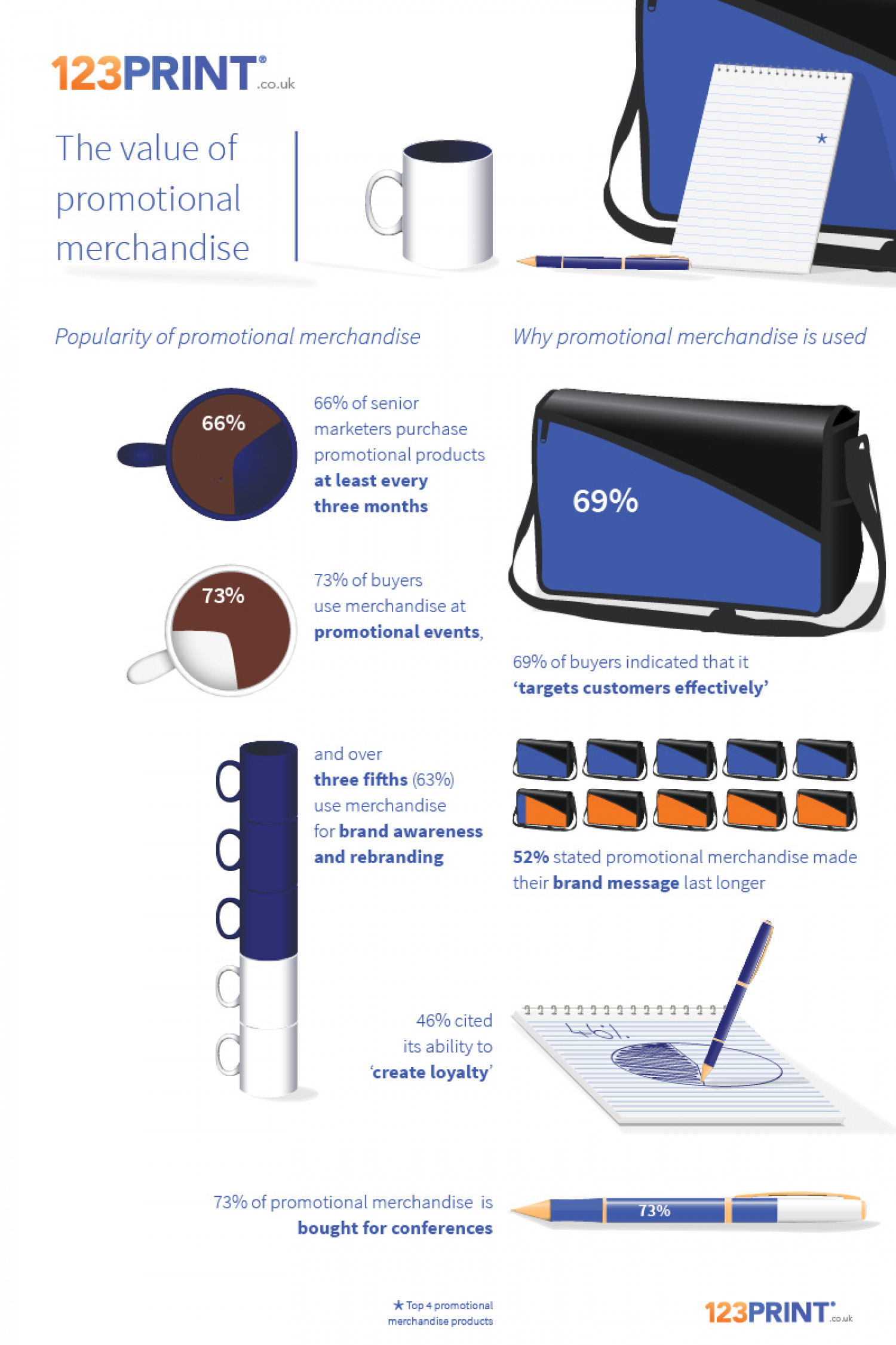 The Value of Promotional Merchandise Infographic