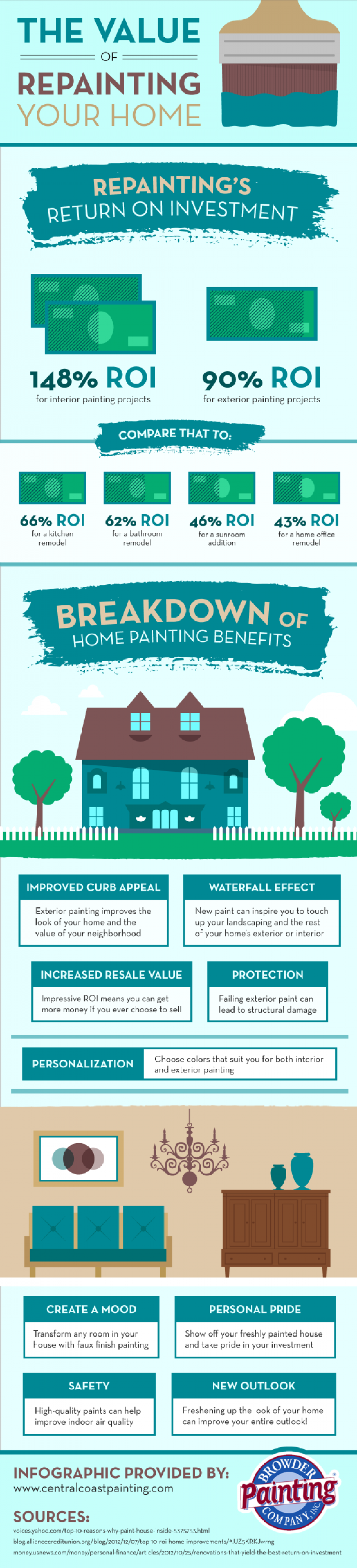 The Value of Repainting Your Home Infographic