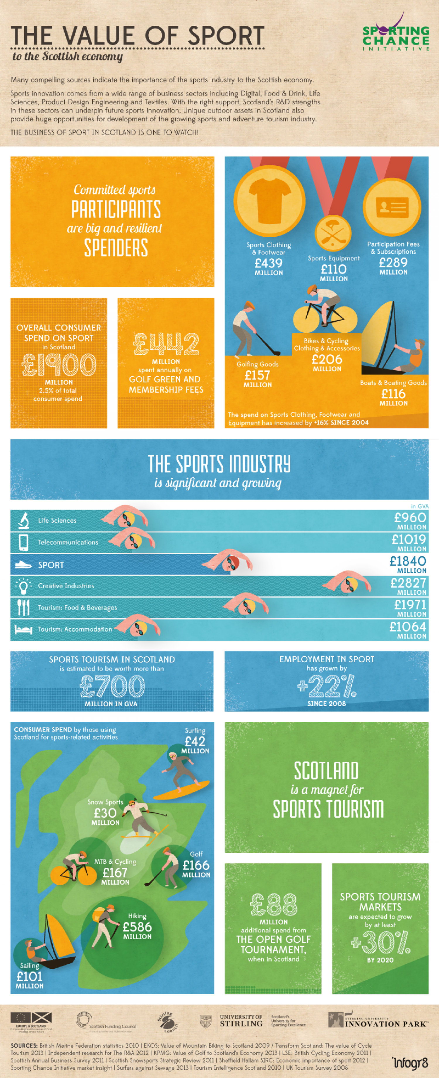 The Value of Sport  Infographic