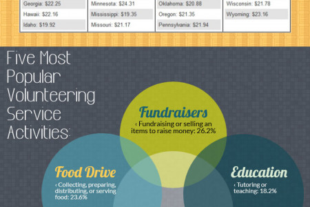 The Value of Volunteering Time Infographic