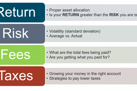 The Value Proposition of Investments Infographic