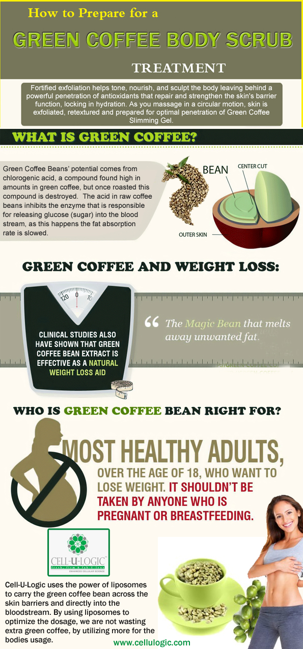 The Varied And Proposed Benefits Of Green Coffee Visual Ly