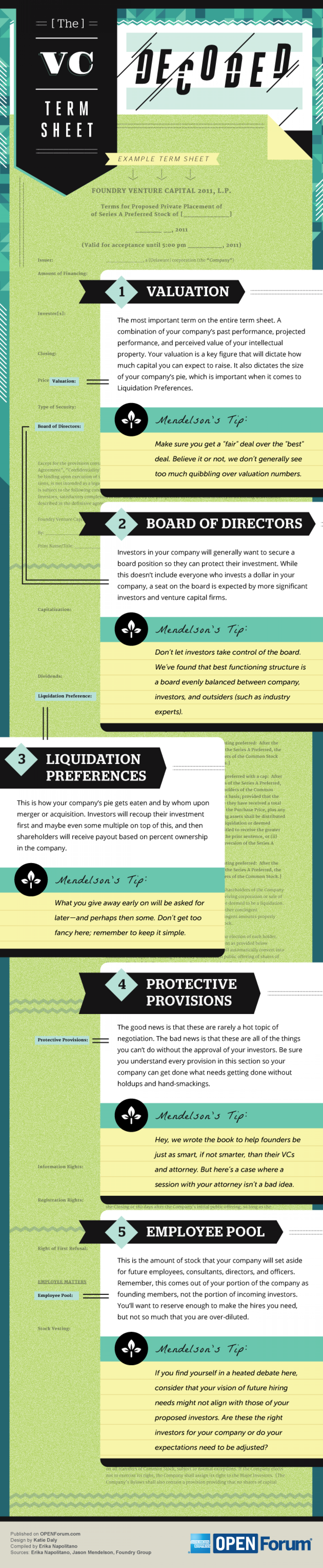 The VC Term Sheet Decoded Infographic