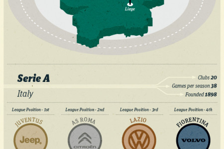 The Vehicle Manufacturer Euro Football League Infographic