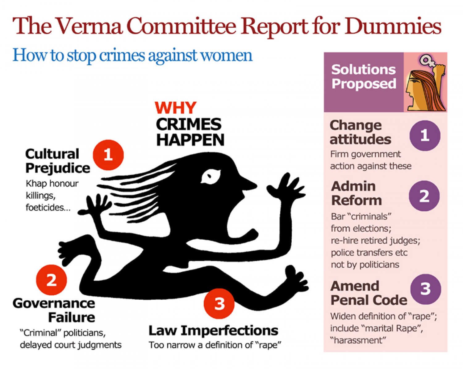 The Verma Committee Report for Dummies Infographic
