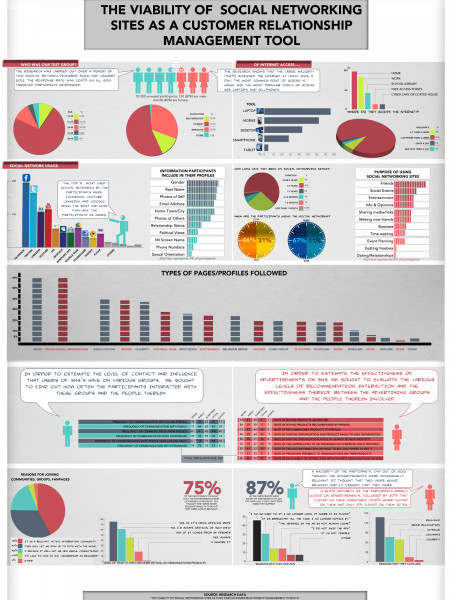 The Viability of Social Networking Sites as a Customer Relationship Management Tool Infographic