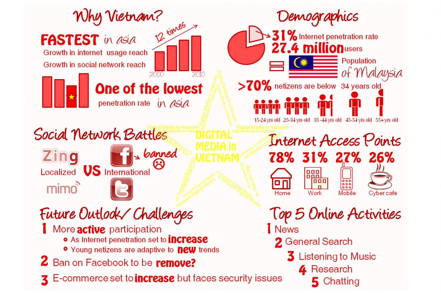 The Vietnamese Take on Social Media | Visual ly