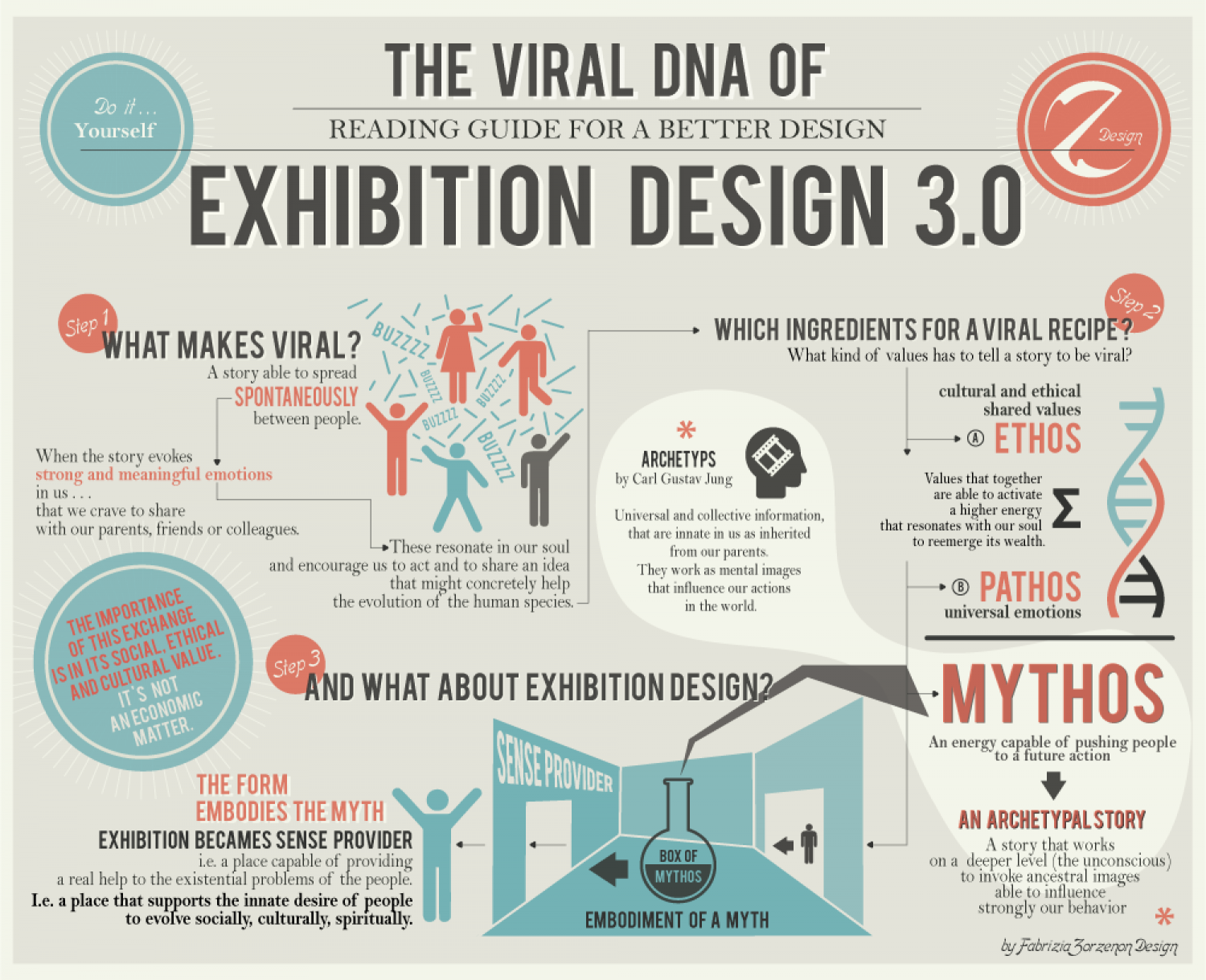The Viral DNA of Exhibition Design 3.0 Infographic