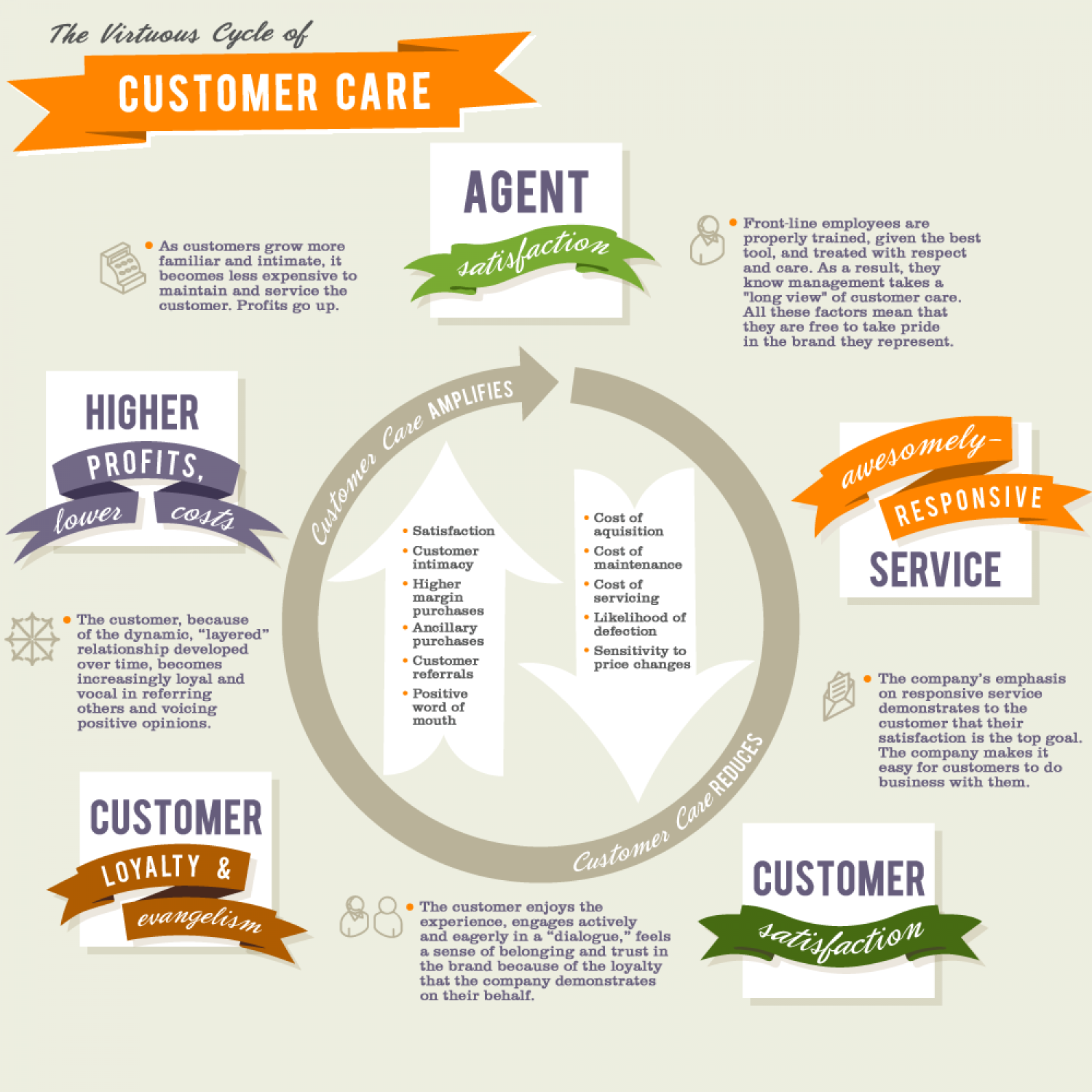 The Virtuous Cycle of Customer Care  Infographic