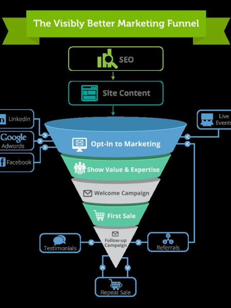 The Visibly Better Marketing Funnel Infographic