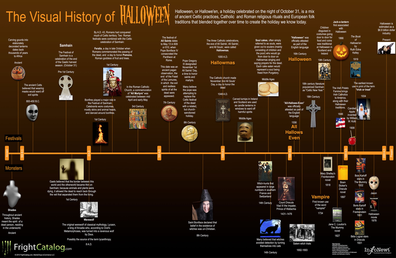 The Visual History of Halloween | Visual.ly