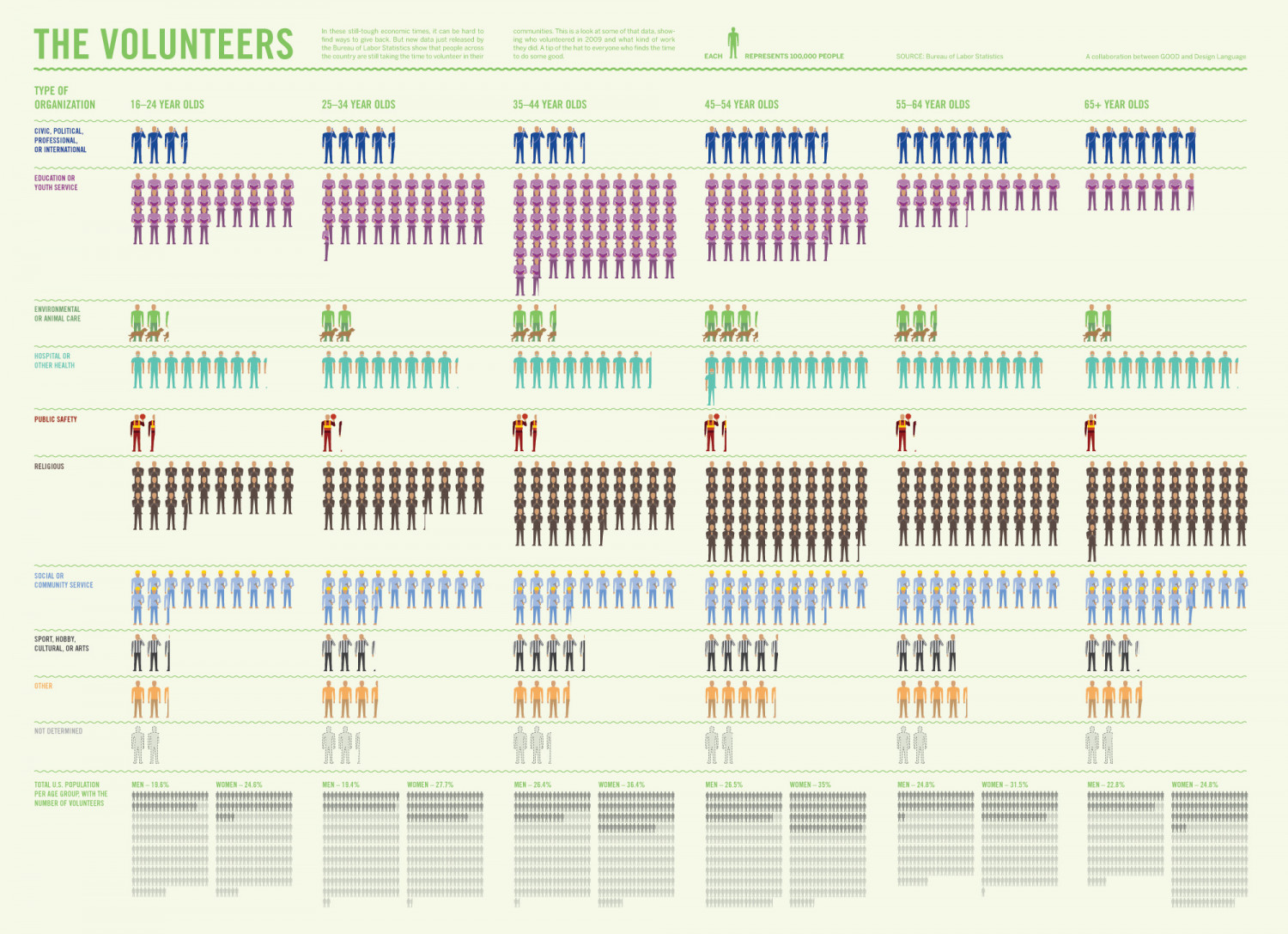The Volunteers Infographic