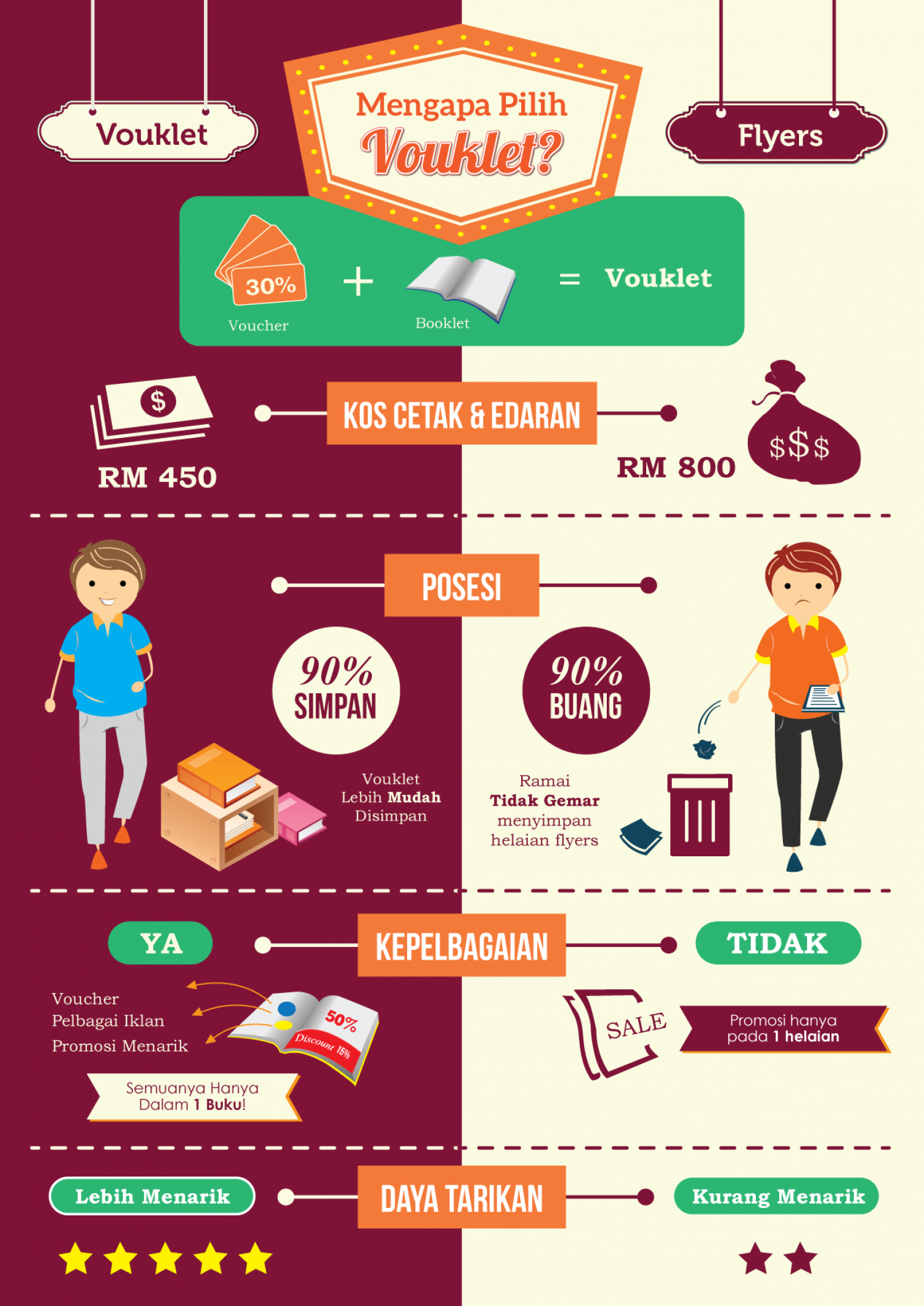 The Vouklet Infographic