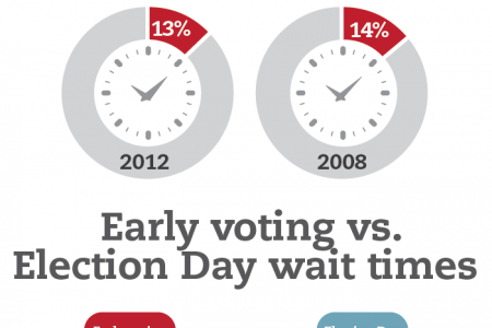 The wait to vote Infographic