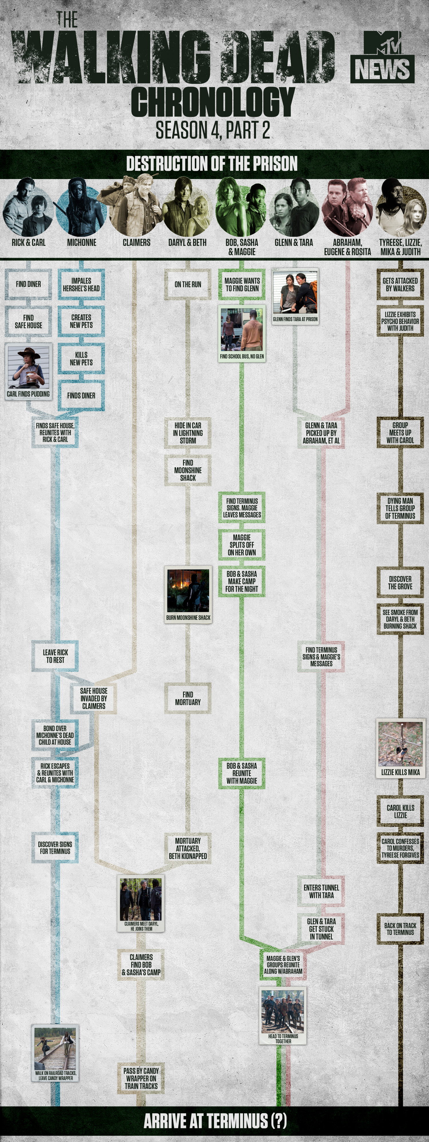The Walking Dead Chronology (Season 4.5) Infographic
