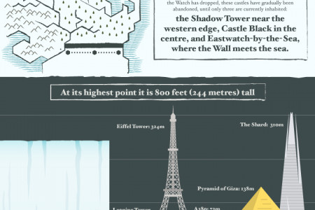 The Wall of Westeros: One of the Nine Man-Made Wonders of the World Infographic