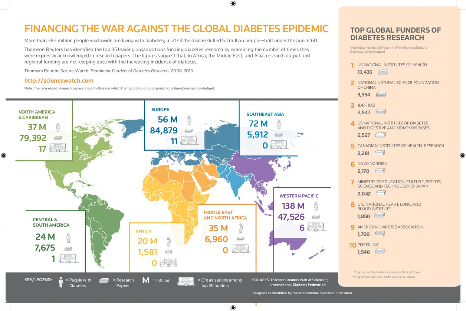 Financing The War Against the Global Diabetes Epidemic Infographic